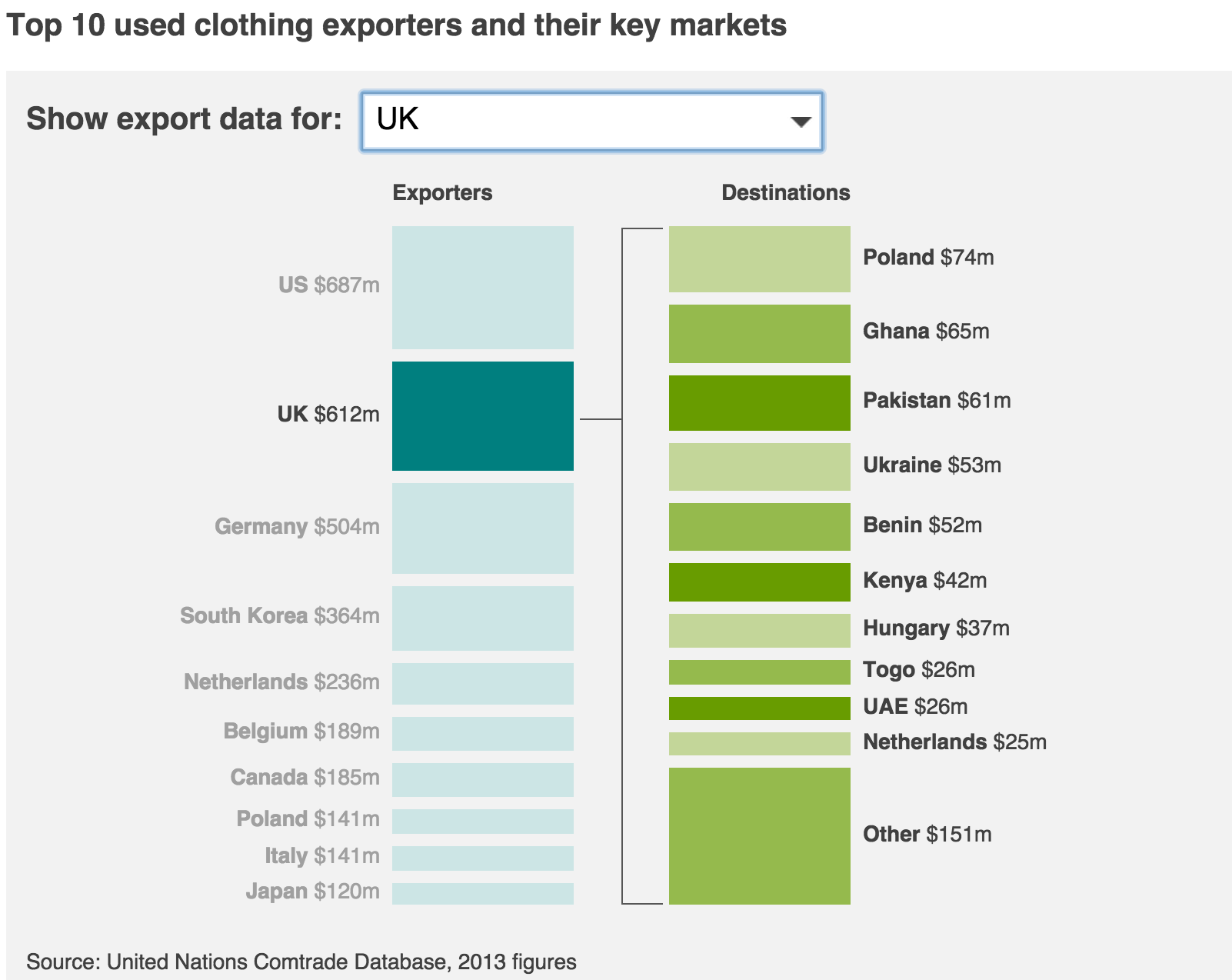 UK Second Hand Clothing Exports